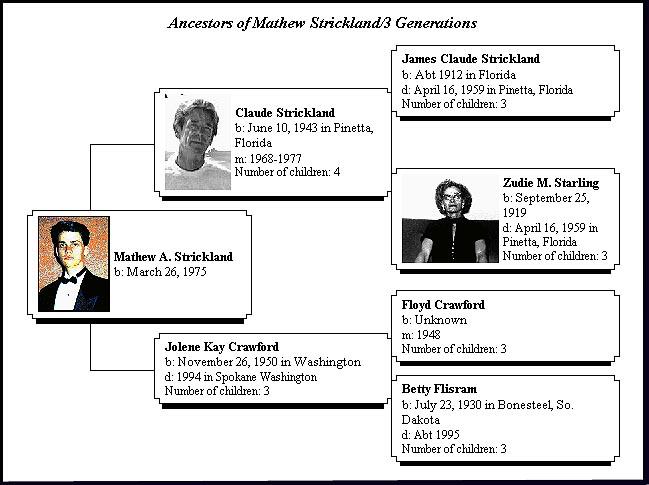 Mat's Ancestors